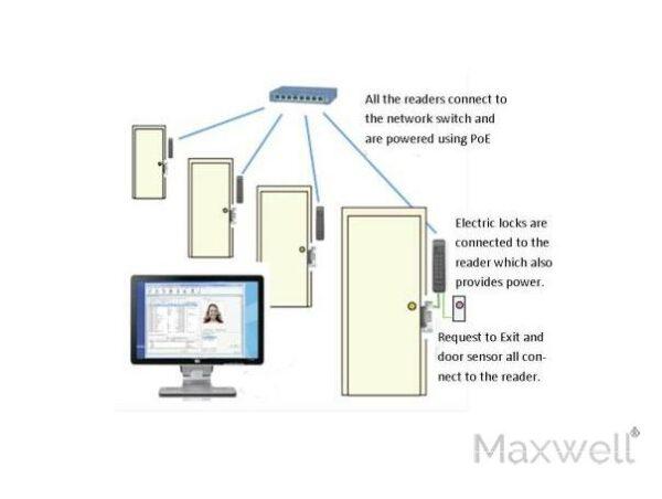 Door Access Control System Manual
